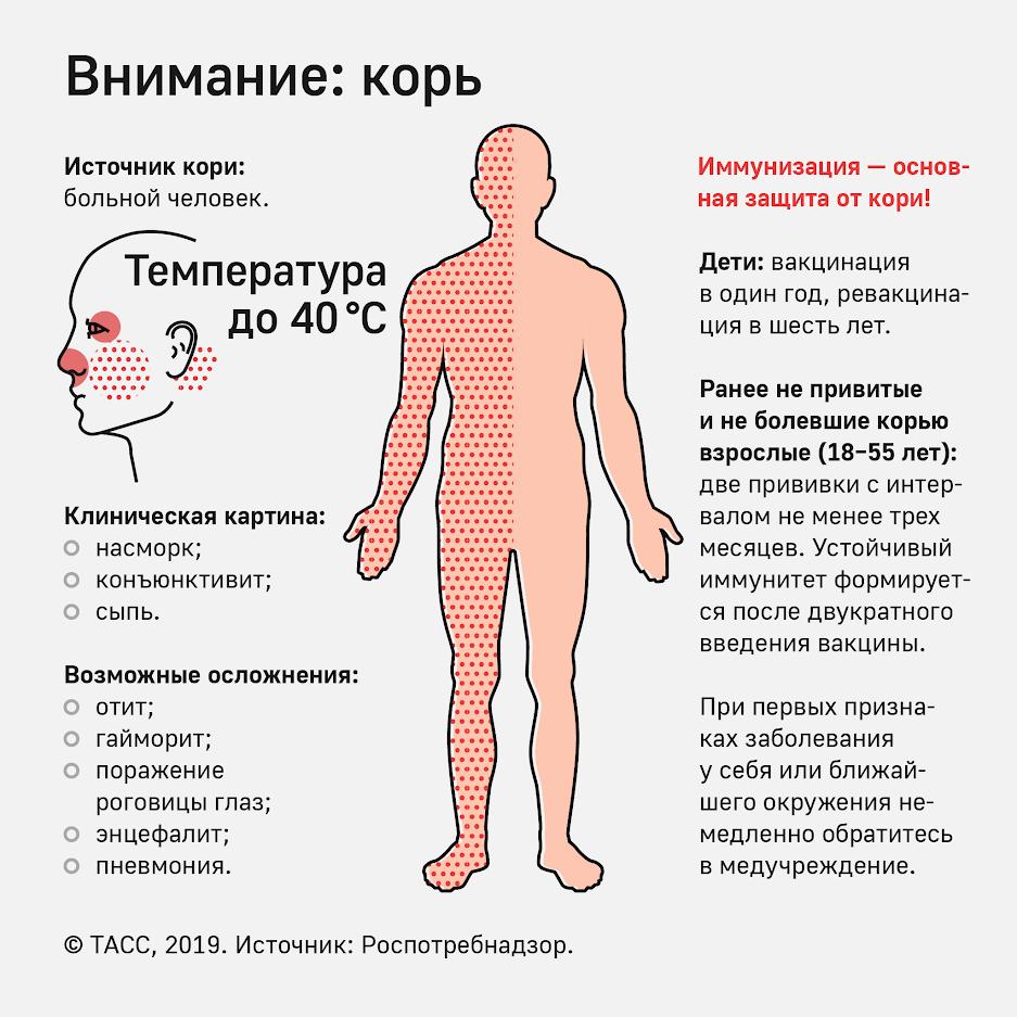 Роспотребнадзор советует своевременно обращаться за медицинской помощью при возникновении заболевания, чтобы избежать осложнений и не заразить окружающих