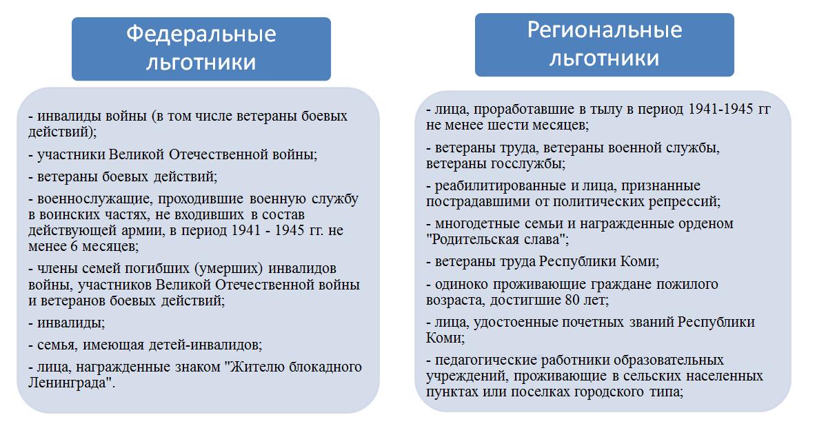Таблица льготников - Павел Королев